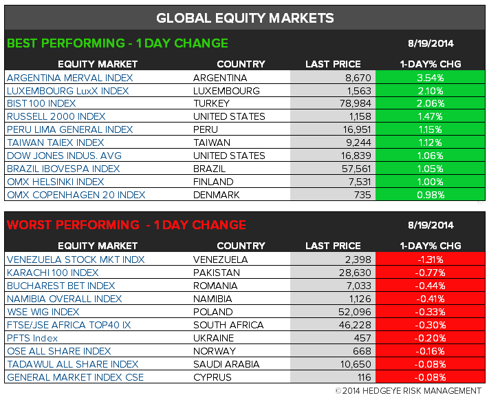 The Hedgeye Daily Outlook - chart 6 global 1 day