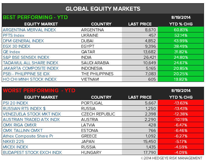 The Hedgeye Daily Outlook - chart 7 global YTD
