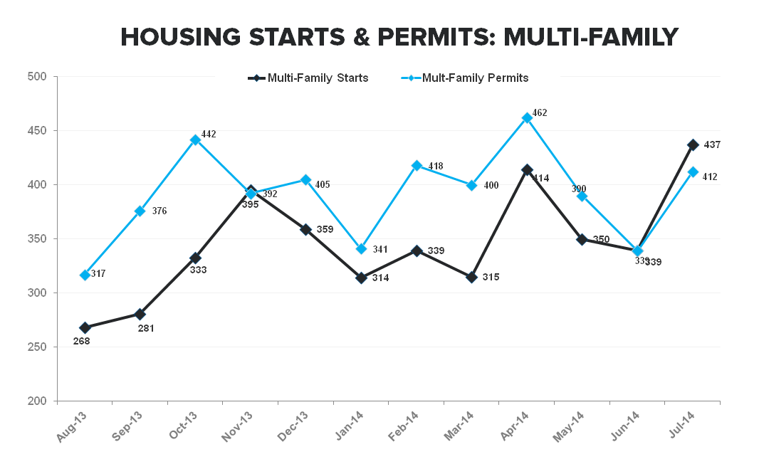 Multi-family Remains the Driver of New Construction Activity - MF Starts   Permits TTM