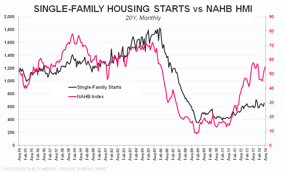 Multi-family Remains the Driver of New Construction Activity - NAHB vs SF Starts