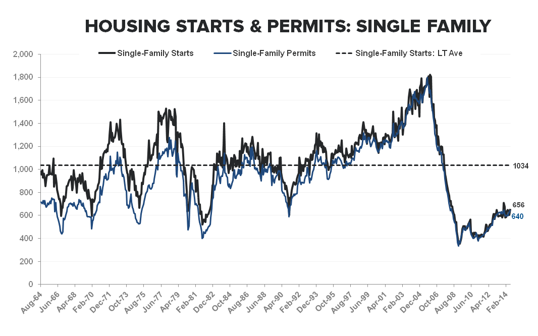 Multi-family Remains the Driver of New Construction Activity - SF Starts   Permits LT