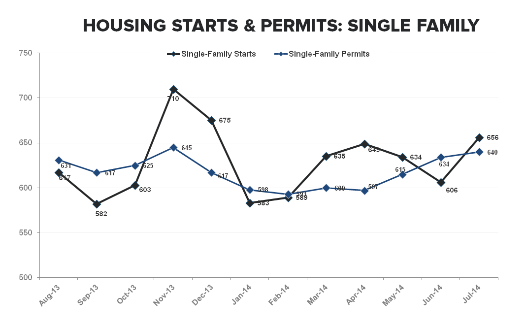 Multi-family Remains the Driver of New Construction Activity - SF Starts   Permits TTM