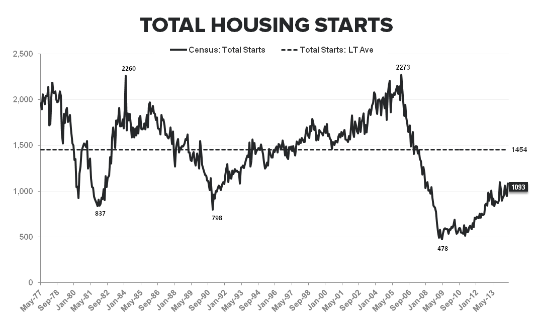 Multi-family Remains the Driver of New Construction Activity - Total Starts LT