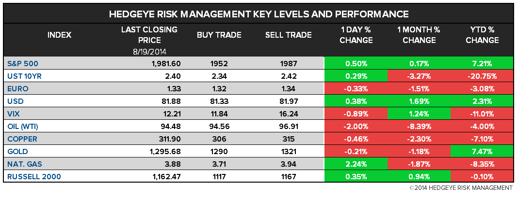 The Hedgeye Daily Outlook - Chart 1 Macro risk ranges