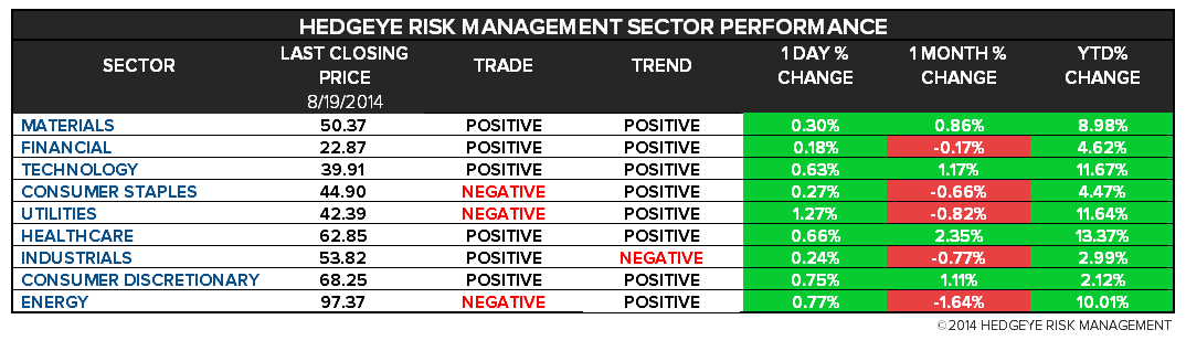 The Hedgeye Daily Outlook - Chart 2 ETF Risk Ranges