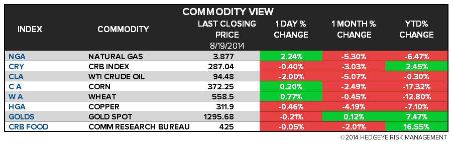 The Hedgeye Daily Outlook - Chart 4 Commodities