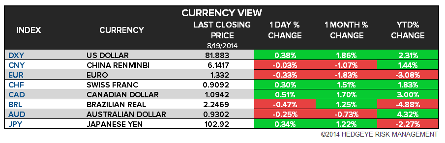 The Hedgeye Daily Outlook - Chart 5 Currencies