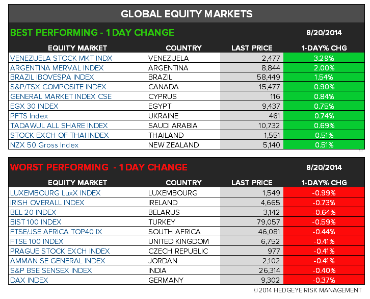 The Hedgeye Daily Outlook - Chart 6 Global Per. 1D