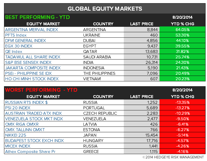 The Hedgeye Daily Outlook - Chart 7 Global Perf. 1Y