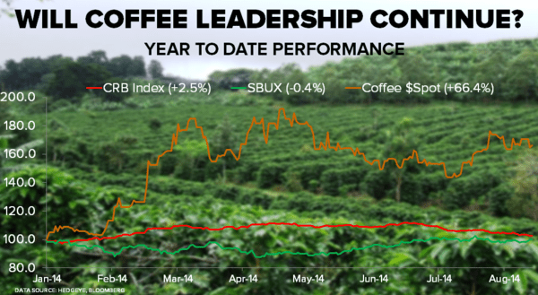 CHART OF THE DAY: Coffee Up Over 64% YTD - COD 08.20.14