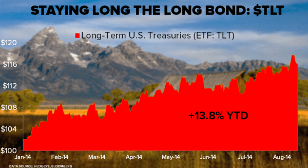 Long the Long Bond: Hedgeye Reiterates Our Call on $TLT - Staying Long TLT