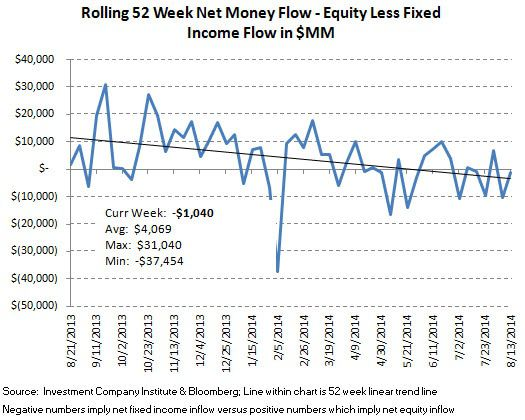 ICI Fund Flow Survey - U.S. Stock Funds Just Can't Get a Bid - 4 Month Running Outflow - ICI chart10