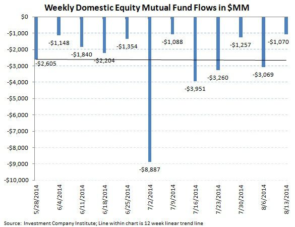 ICI Fund Flow Survey - U.S. Stock Funds Just Can't Get a Bid - 4 Month Running Outflow - ICI chart3