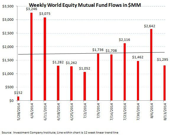 ICI Fund Flow Survey - U.S. Stock Funds Just Can't Get a Bid - 4 Month Running Outflow - ICI chart4