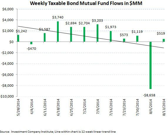 ICI Fund Flow Survey - U.S. Stock Funds Just Can't Get a Bid - 4 Month Running Outflow - ICI chart5