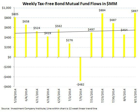 ICI Fund Flow Survey - U.S. Stock Funds Just Can't Get a Bid - 4 Month Running Outflow - ICI chart6