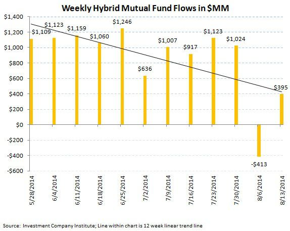 ICI Fund Flow Survey - U.S. Stock Funds Just Can't Get a Bid - 4 Month Running Outflow - ICI chart7
