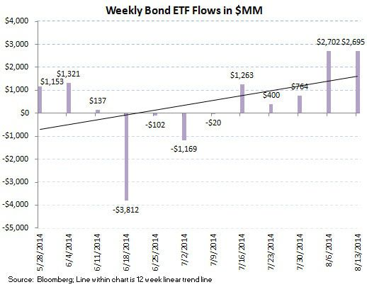 ICI Fund Flow Survey - U.S. Stock Funds Just Can't Get a Bid - 4 Month Running Outflow - ICI chart9