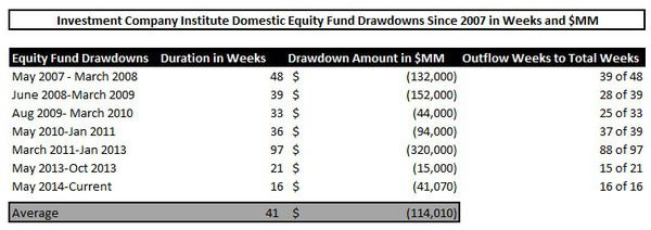 ICI Fund Flow Survey - U.S. Stock Funds Just Can't Get a Bid - 4 Month Running Outflow - chart1 drawdowns