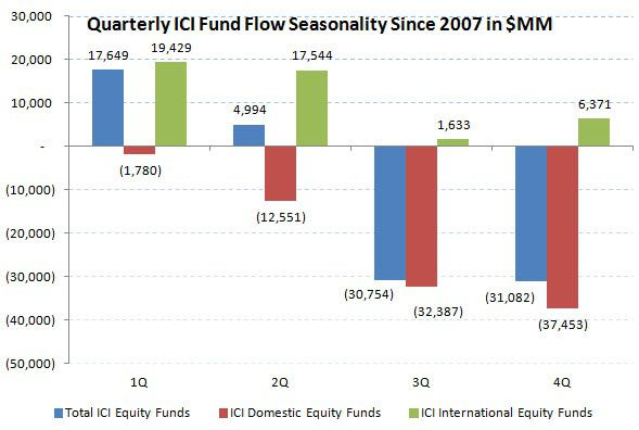 ICI Fund Flow Survey - U.S. Stock Funds Just Can't Get a Bid - 4 Month Running Outflow - chart 2 seasonality