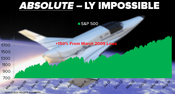 CHART OF THE DAY: $SPY Up 150% Since 3/09 Lows - COD