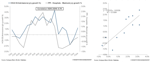 Investing Ideas Newsletter     - HCA Medicaid PPI