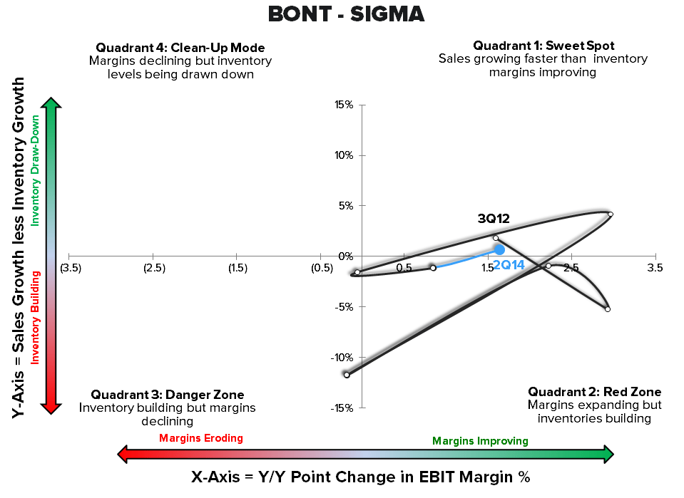 Retail Callouts (8/22): 16 SIGMAs for The Week's EPS - 8 21 chart12 BONT