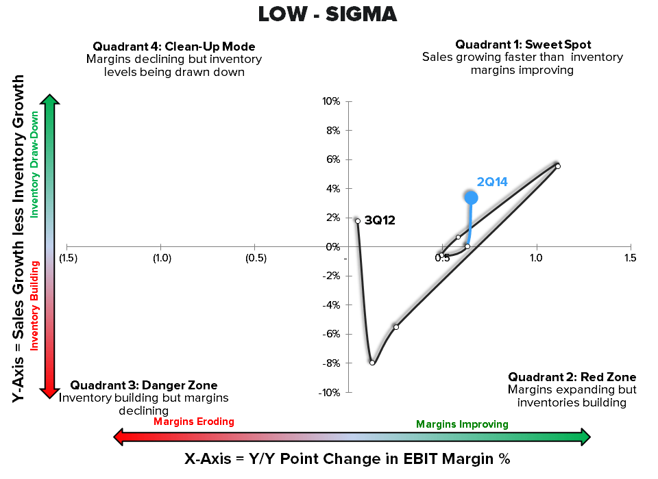 Retail Callouts (8/22): 16 SIGMAs for The Week's EPS - 8 22 chart8 LOW