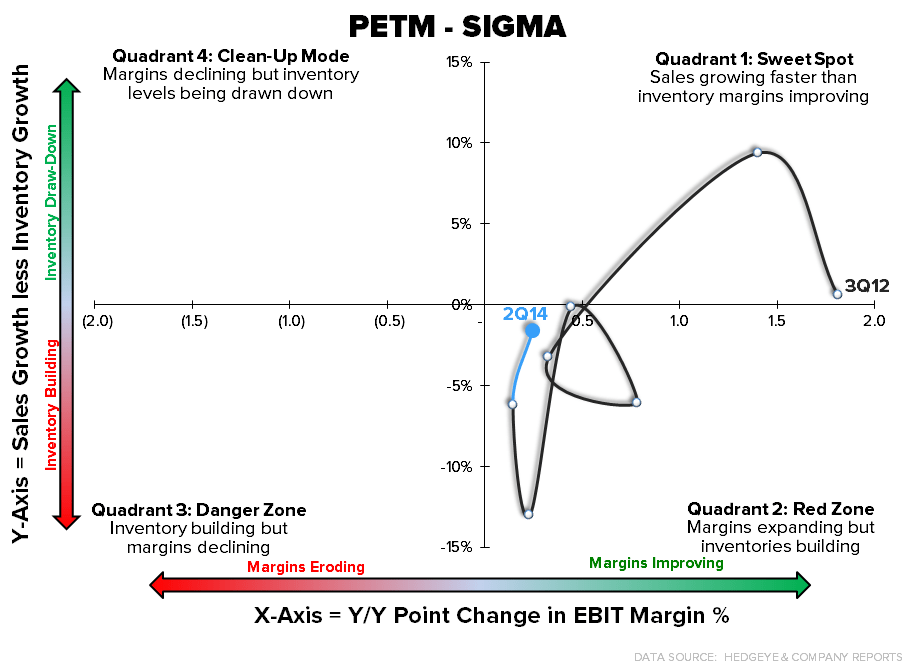 Retail Callouts (8/22): 16 SIGMAs for The Week's EPS - 8 22 chart9 PETM