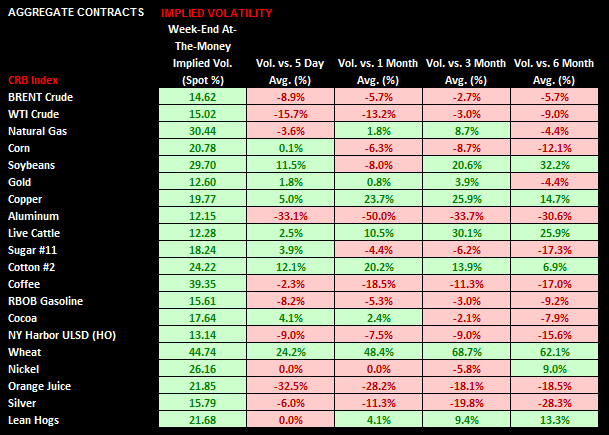 Commodities: Weekly Quant - chart 6 volatility