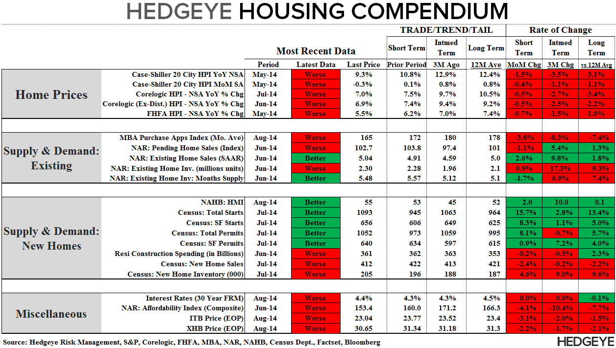 HAMSTER WHEEL -  JULY NEW HOME SALES - Compendium 082514