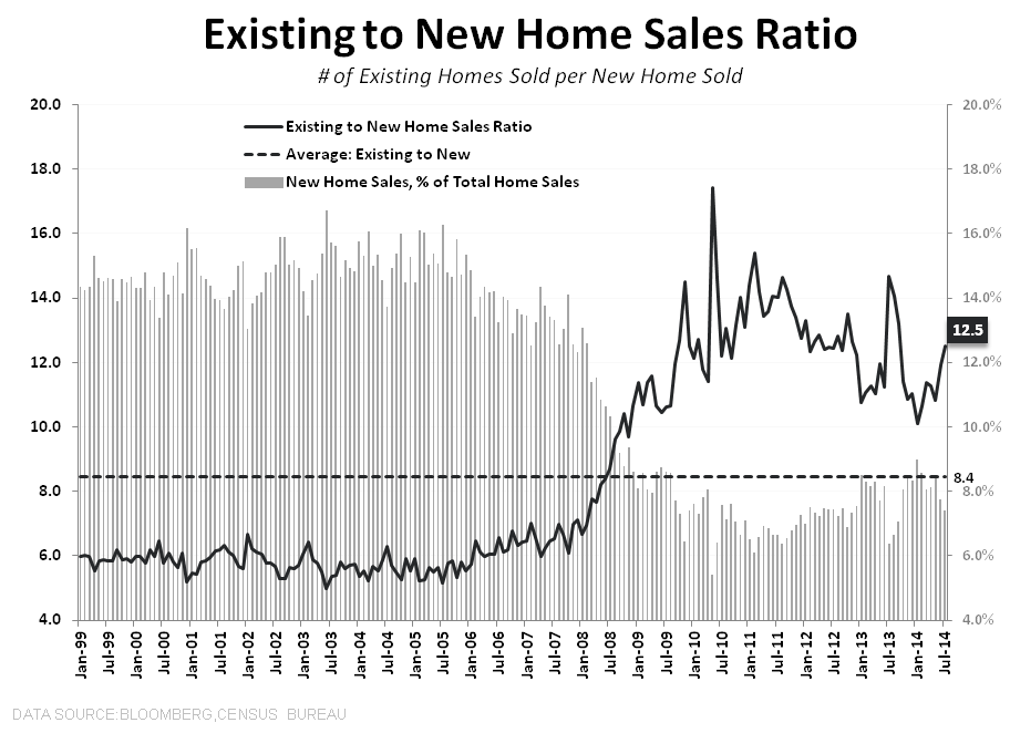 HAMSTER WHEEL -  JULY NEW HOME SALES - Existing to New