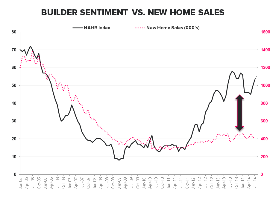 HAMSTER WHEEL -  JULY NEW HOME SALES - NAHB vs New Home Sales