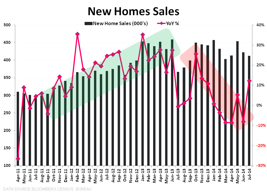 HAMSTER WHEEL -  JULY NEW HOME SALES - NHS 3Y w YoY