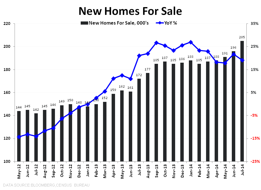 HAMSTER WHEEL -  JULY NEW HOME SALES - NHS Homes for Sales