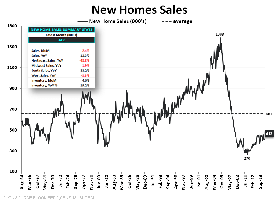 HAMSTER WHEEL -  JULY NEW HOME SALES - NHS LT w summary stats
