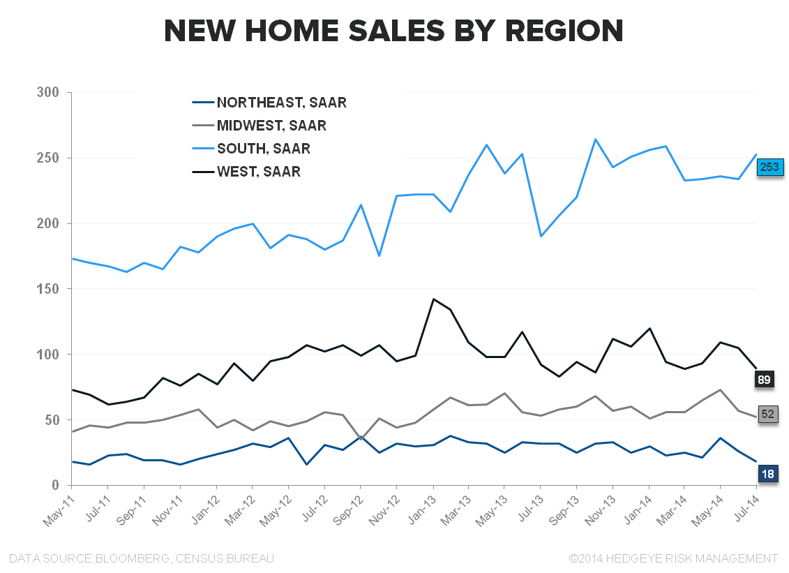 HAMSTER WHEEL -  JULY NEW HOME SALES - Region 3Y