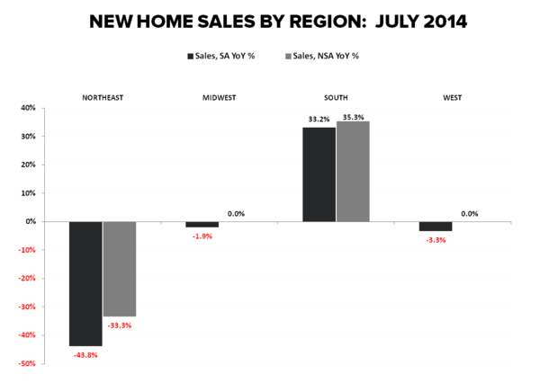 HAMSTER WHEEL -  JULY NEW HOME SALES - Regional July