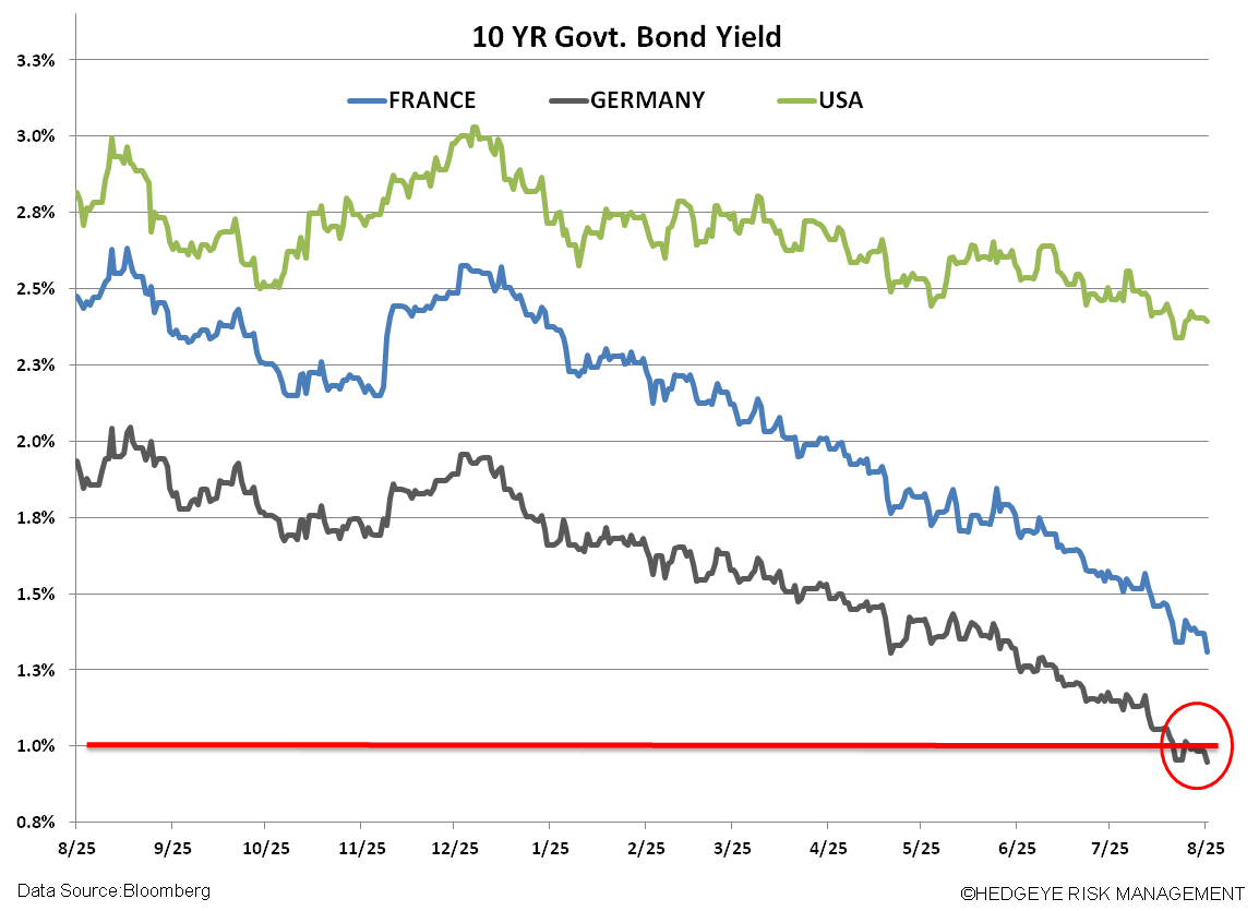 Draghi Trumps Yellen's Dovishness – Sticking with the Playbook  - xx. yields