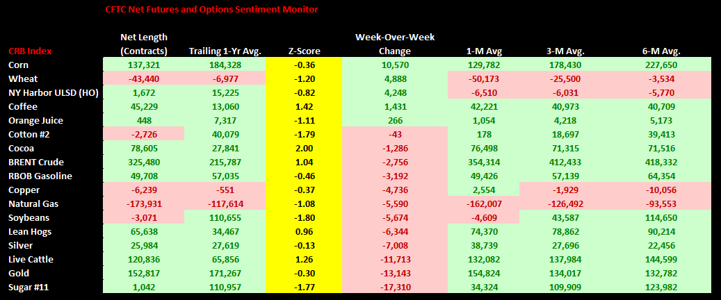Commodities Weekly Sentiment Tracker - chart 1 CFTC w.w change