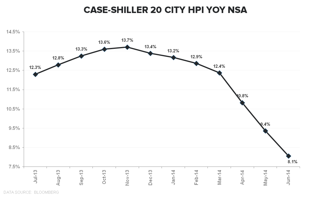 CASE-SHILLER DECELERATION SATURATION COMPLETE - CS 20 City YoY NSA TTM