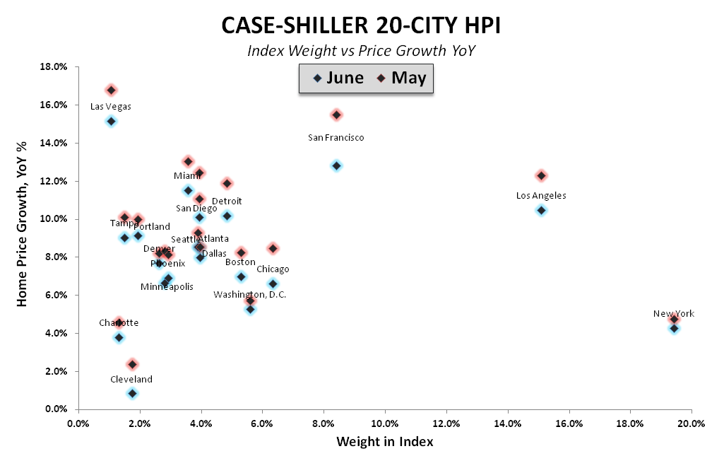 CASE-SHILLER DECELERATION SATURATION COMPLETE - CS Index Weight vs YoY HPI Scatter May vs June