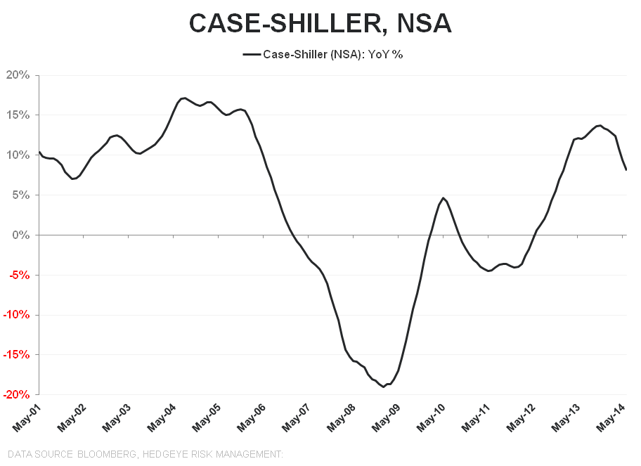 CASE-SHILLER DECELERATION SATURATION COMPLETE - CS NSA YoY LT