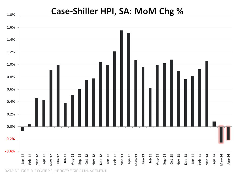 CASE-SHILLER DECELERATION SATURATION COMPLETE - CS SA MoM