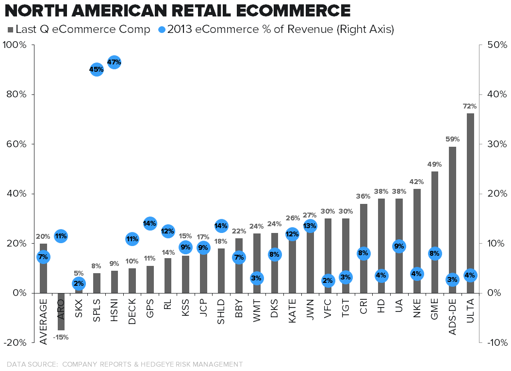 Retail – dot.com Winners/Losers in One Visual - 8 26 chart 1 ecom