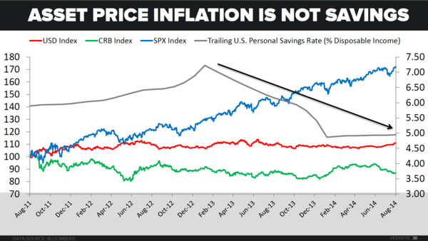 CHART OF THE DAY: US Personal Savings Rate vs. Asset Price Inflation - Savings