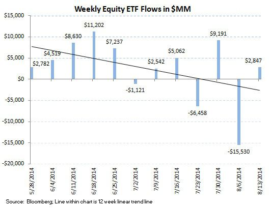 Fund Flows, Refreshed (U.S. Stock Funds Just Can't Get a Bid - 4 Month Running Outflow) - ICI chart8