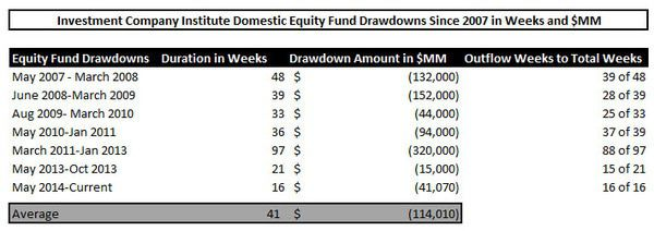 Fund Flows, Refreshed (U.S. Stock Funds Just Can't Get a Bid - 4 Month Running Outflow) - cast1