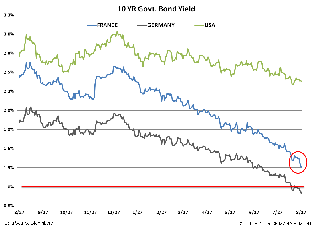 Shorting France (EWQ) - vv. yields
