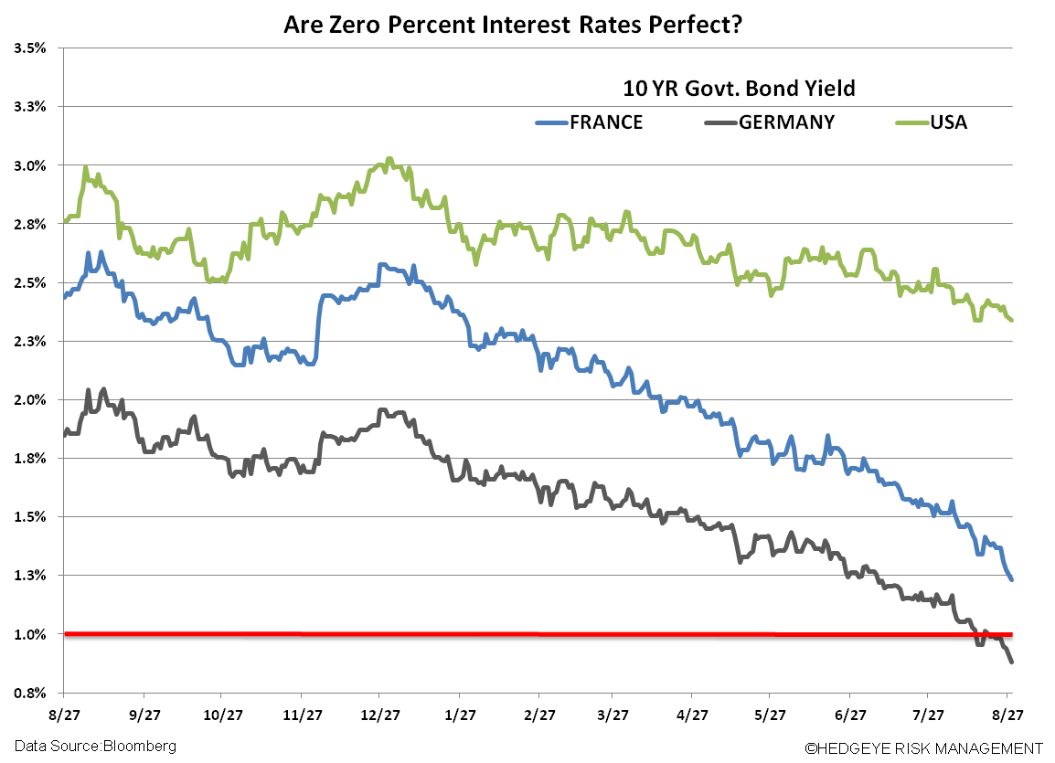 CHART OF THE DAY: US, German and French Government Bond Yields - Chart of the Day